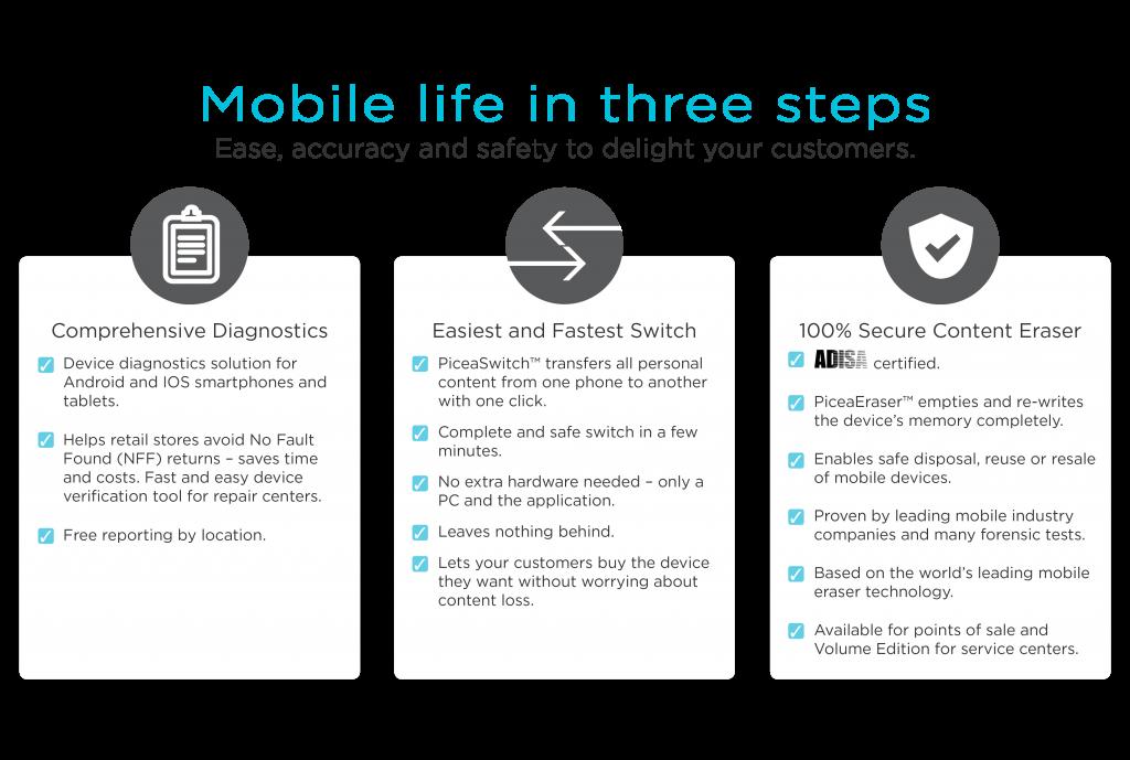 MobileLife3Steps